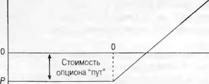Внутренняя Стоимость Опциона Равна